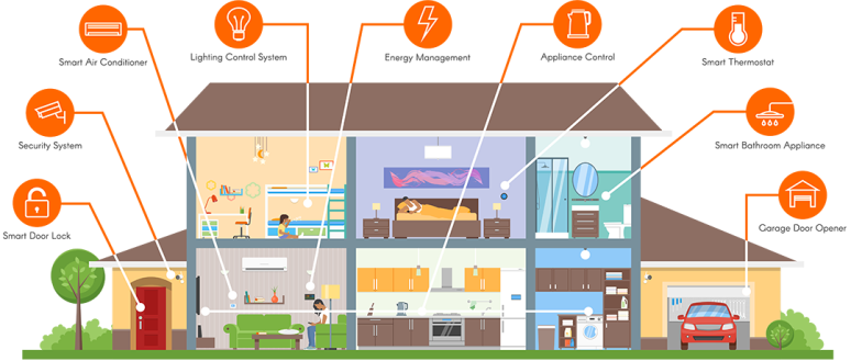 home automation in electronic city bangalore