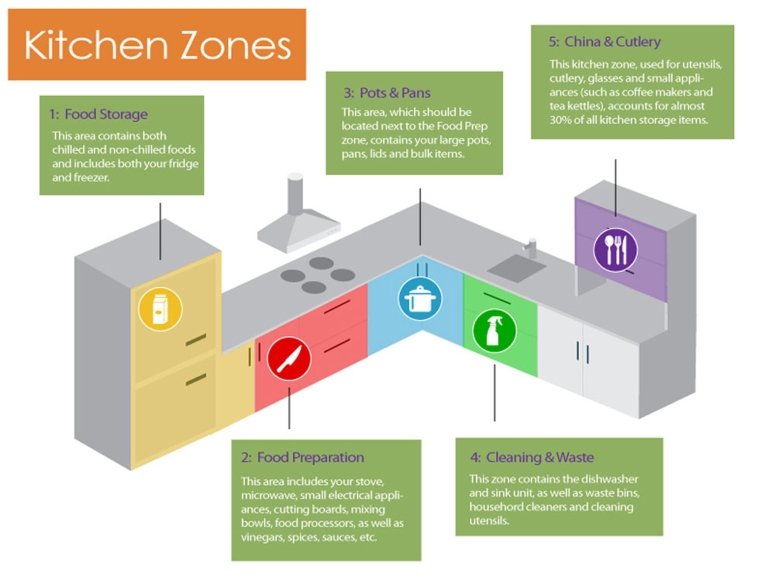 5-kitchen-zones good kitchen interiors at electronic city modular kitchen makers at electronic city bangalore