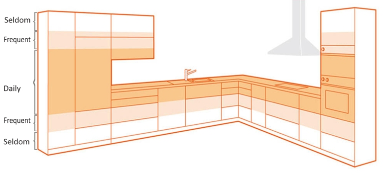 ergonomics in the kitchen modular kitchen in electronic city bangalore