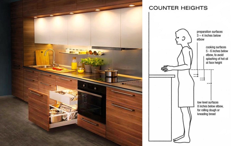 Kitchen ergonomics ergonomic kitchen organization kitchen ergonomics dimensions