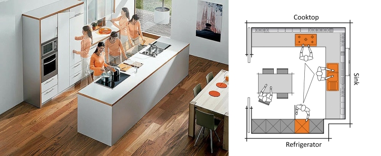Kitchen Triangle Kitchen ergonomics ergonomic electronic city bangalore modern kitchen