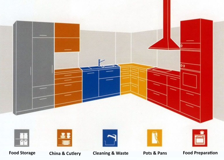 Kitchen Zone in Smart Kitchen Kitchen Planning Kitchen Design Experts in Electronic City Bangalore